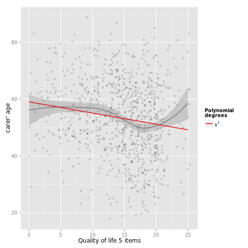Plot polynomials for (generalized) linear regression • All Your