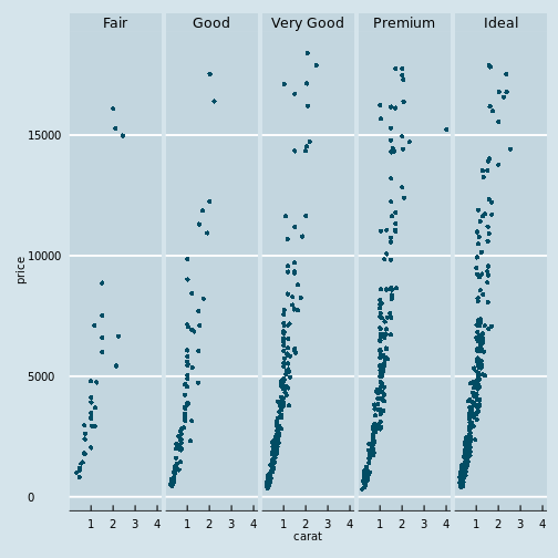 ggplot color theme based on the Economist • All Your